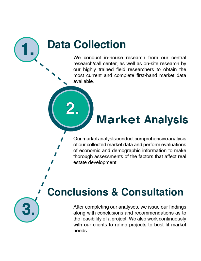 Housing Market Research Approach: Data Collection, Market Analysis, Conclusion & Consultation